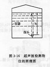 超声波检测物位原理图