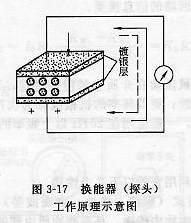 超声波换能器(探头)工作原理示意图