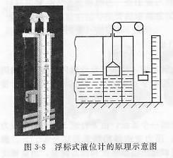 浮标式液位计原理示意图