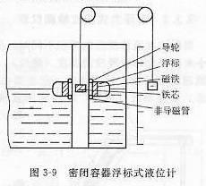 密闭容器浮标式液位计