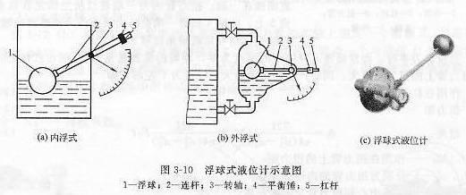 浮球式液位计示意图