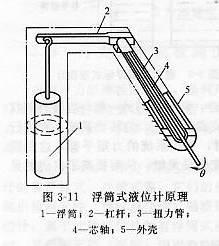 浮筒式液位计原理