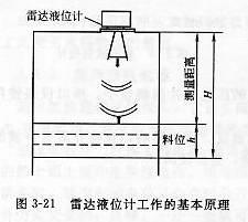 雷达液位计工作原理